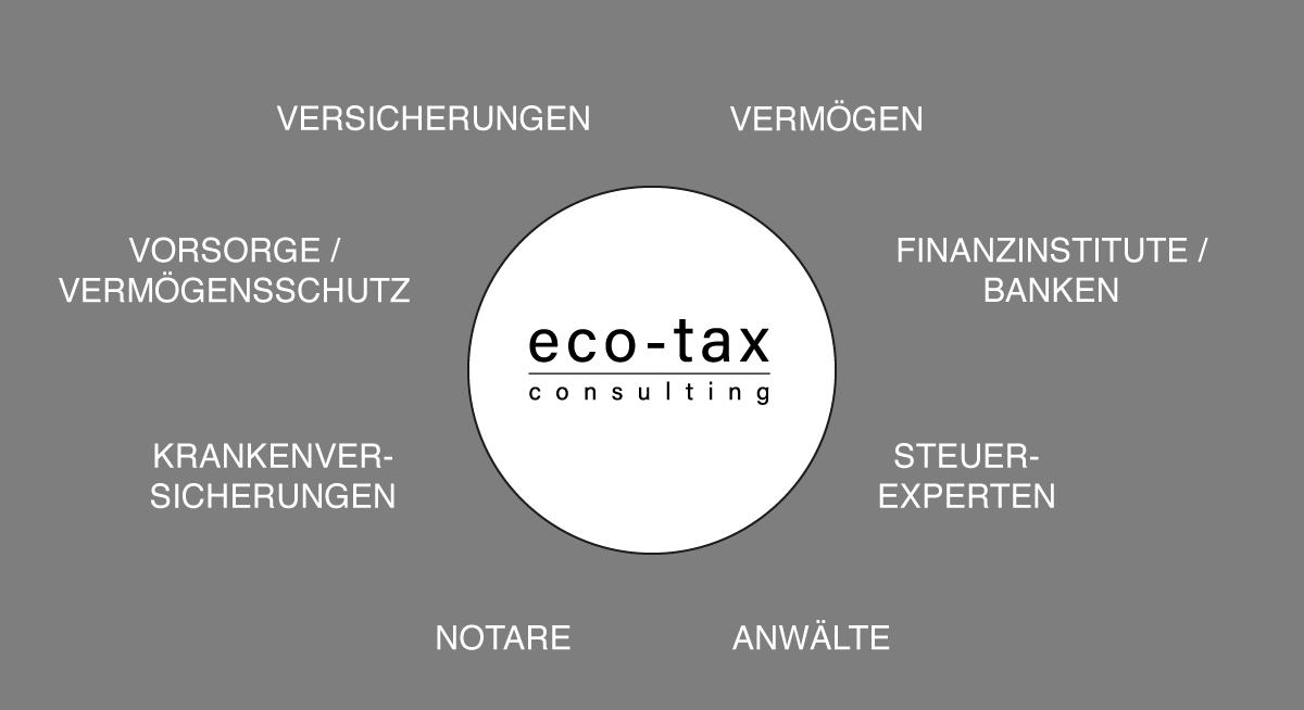 eco-tax vernetzt